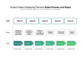 Project Gates Displaying Decision Gates Phases And Steps