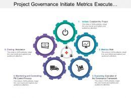 Project Governance Initiate Metrics Execute Monitor Closing Assurance