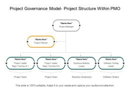 project governance model project structure within pmo powerpoint slide designs download