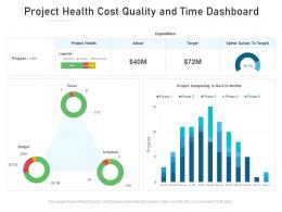 Project Health Cost Quality And Time Dashboard