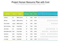 Project Human Resource Plan With Cost