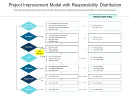 Project Improvement Model With Responsibility Distribution