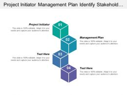 Project Initiator Management Plan Identify Stakeholders Collect Requirements