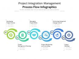 Project Integration Management Process Flow Infographics