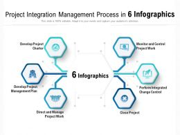 Project Integration Management Process In 6 Infographics