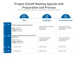 Project Kickoff Meeting Agenda With Preparation And Process