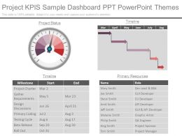 Project Kpis Sample Dashboard Ppt Powerpoint Themes