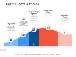 Project Lifecycle Phases Project Strategy Process Scope And Schedule Ppt File Show