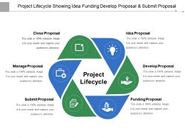 Project Lifecycle Showing Idea Funding Develop Proposal And Submit Proposal