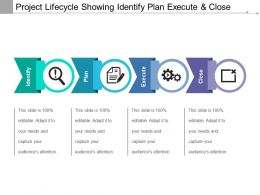 Project Lifecycle Showing Identify Plan Execute And Close