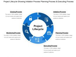 Project Lifecycle Showing Initiation Process Planning Process And Executing Process