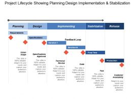 Project Lifecycle Showing Planning Design Implementation And Stabilization