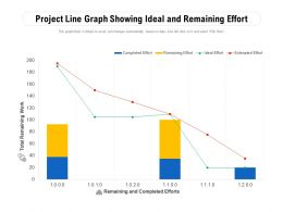 Project Line Graph Showing Ideal And Remaining Effort
