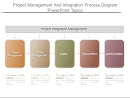 Project Management And Integration Process Diagram Powerpoint Topics
