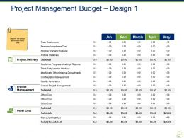 Project Management Budget Design Powerpoint Slide Show
