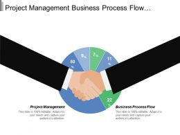 Project Management Business Process Flow Process Mapping Bpm Architecture Cpb
