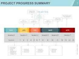 Project Management Concepts And Principles PowerPoint Presentation Slides