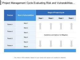 Project Management Cycle Evaluating Risk And Vulnerabilities At Different Stages Of Project Cycle