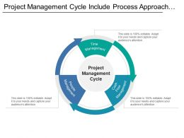 Project Management Cycle Include Process Approach In Three Step Of Management