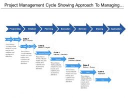 Project Management Cycle Showing Approach To Managing Project Include Planning Execution And Delivery