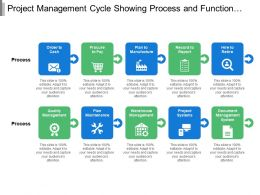 Project Management Cycle Showing Process And Function Phases Include Document And Quality Management