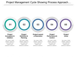 Project Management Cycle Showing Process Approach By Five Interconnected Circle