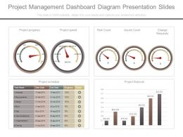 Project Management Dashboard Diagram Presentation Slides