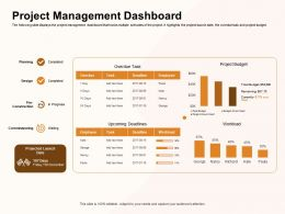Project Management Dashboard Waiting Ppt Powerpoint Presentation Model Backgrounds