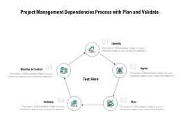 Project Management Dependencies Process With Plan And Validate