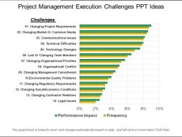 Project Management Execution Challenges Ppt Ideas