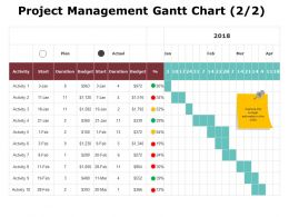 Project Management Gantt Chart 2 2 Ppt Powerpoint Presentation Gallery File Formats