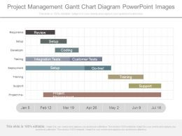 Project Management Gantt Chart Diagram Powerpoint Images