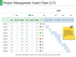Project Management Gantt Chart Plan Ppt Powerpoint Presentation File Introduction