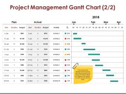 Project Management Gantt Chart Ppt Presentation