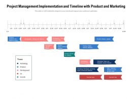 Project Management Implementation And Timeline With Product And Marketing