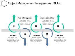 Project Management Interpersonal Skills Qualitative Data Analysis Methods Cpb