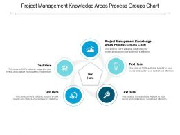 Project Management Knowledge Areas Process Groups Chart Ppt Powerpoint Presentation Icon Show Cpb