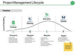 Project Management Lifecycle Ppt Gallery Images