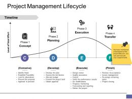 Project Management Lifecycle Ppt Graphics