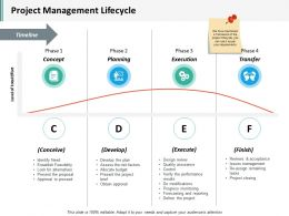 Project Management Lifecycle Ppt Inspiration Pictures