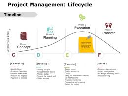 Project Management Lifecycle Ppt Powerpoint Presentation Gallery Format