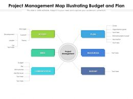 Project Management Map Illustrating Budget And Plan