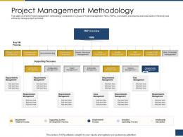 Project Management Methodology Process Of Requirements Management Ppt Elements