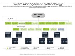 Project Management Methodology Product Requirement Document Ppt Professional