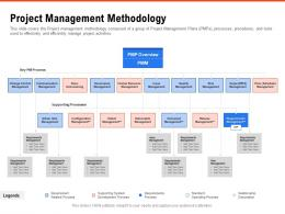Project Management Methodology Requirement Gathering Methods Ppt Powerpoint Presentation Model