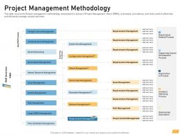 Project Management Methodology Requirement Management Planning Ppt Information