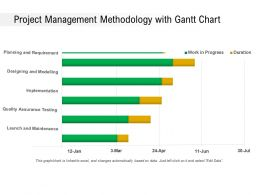Project Management Methodology With Gantt Chart