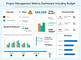 Project Management Metrics Dashboard Including Budget