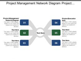 Project Management Network Diagram Project Execution Plan Implementation Training Cpb