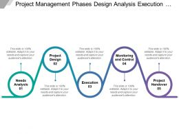 Project Management Phases Design Analysis Execution Monitoring And Control